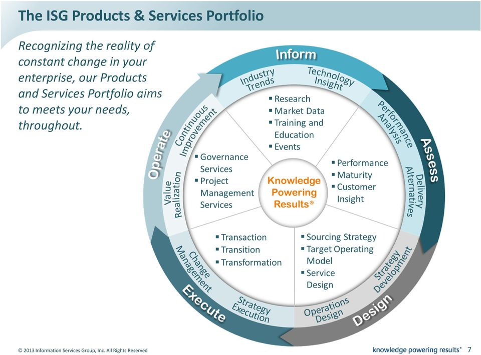 Products and Services Portfolio aims to meets your needs,