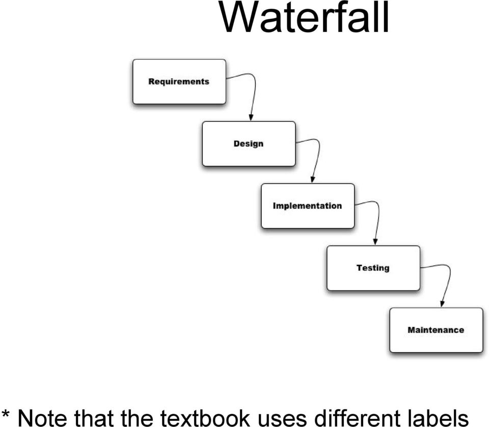 textbook uses
