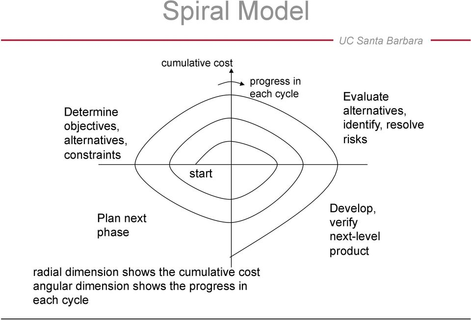 risks Plan next phase radial dimension shows the cumulative cost angular