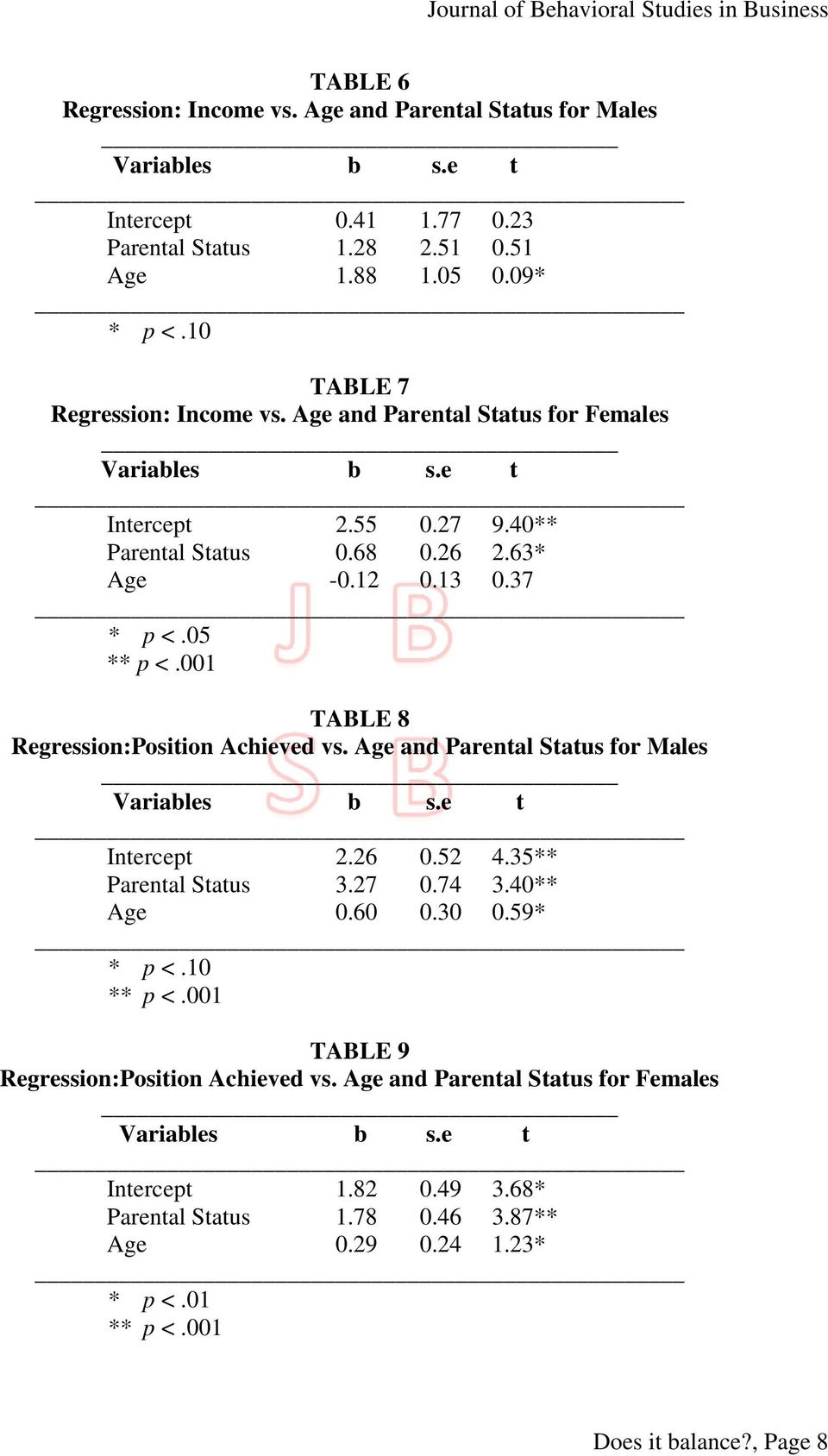 001 TABLE 8 Regression:Position Achieved vs. Age and Parental Status for Males Intercept 2.26 0.52 4.35** Parental Status 3.27 0.74 3.40** Age 0.60 0.30 0.59* * p <.