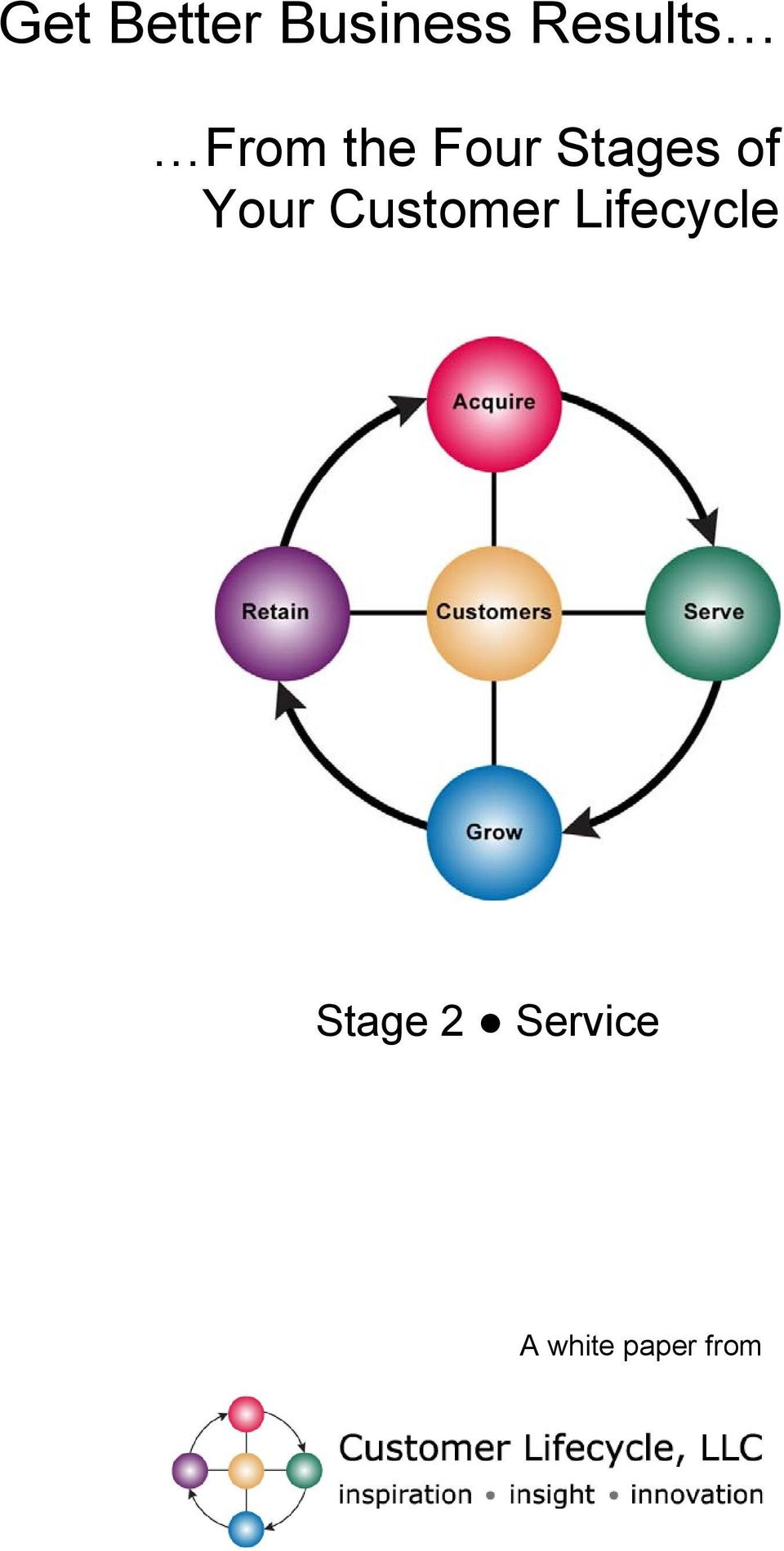 Your Customer Lifecycle