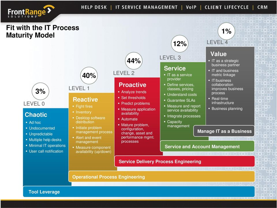 problems Measure application availability Automate Mature problem, configuration, change, asset and performance mgmt.