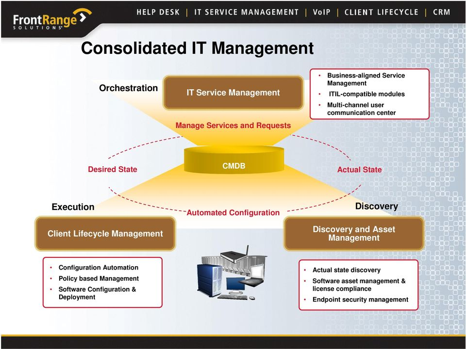 Automated Configuration Discovery Discovery and Asset Configuration Automation Policy based Software