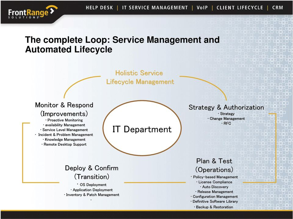 Application OS& Deployment Patch Deployment Deploy & Confirm (Transition) Change Strategy RFC Strategy & Authorization