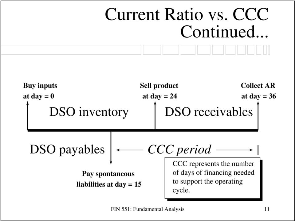 inventory DSO receivables DSO payables Pay spontaneous liabilities at day = 15