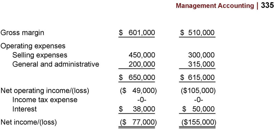 650,000 $ 615,000 Net operating income/(loss) ($ 49,000) ($105,000) Income tax