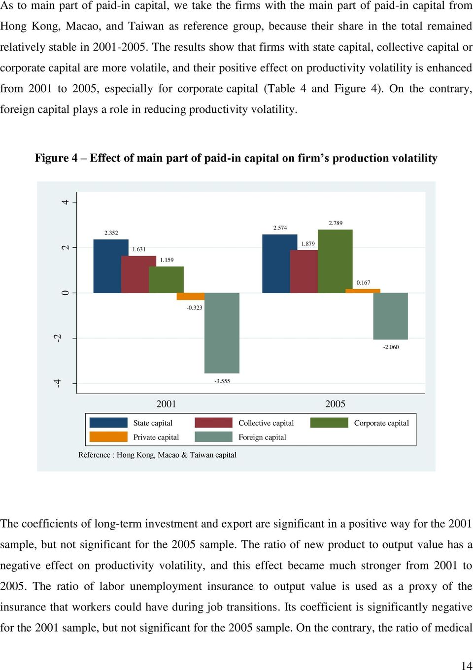 The results show that firms with state capital, collective capital or corporate capital are more volatile, and their positive effect on productivity volatility is enhanced from 2001 to 2005,