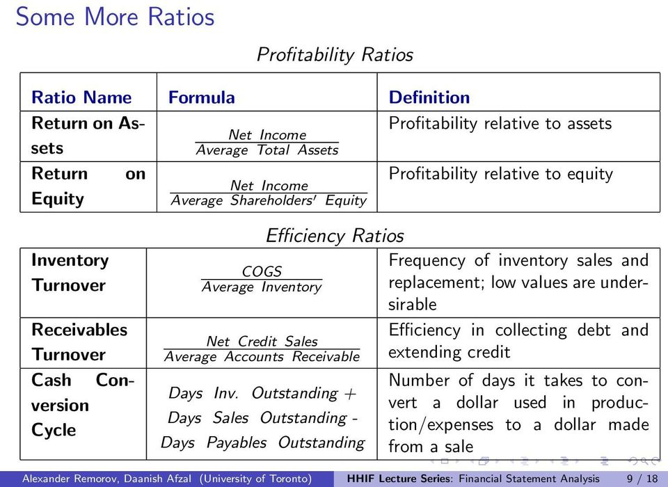 Average Inventory Efficiency Ratios Net Credit Sales Average Accounts Receivable Days Inv.