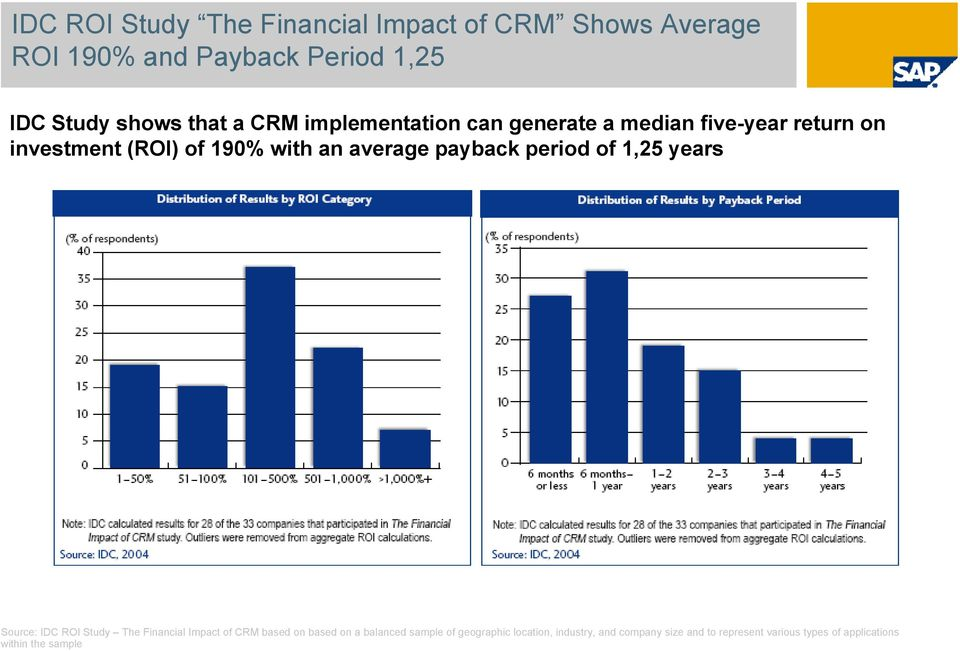 period of 1,25 years Source: IDC ROI Study The Financial Impact of CRM based on based on a balanced sample of