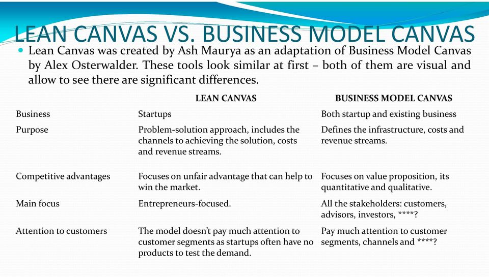 LEAN CANVAS BUSINESS MODEL CANVAS Business Startups Both startup and existing business Purpose Competitive advantages Problem solution approach, includes the channels to achieving the solution, costs
