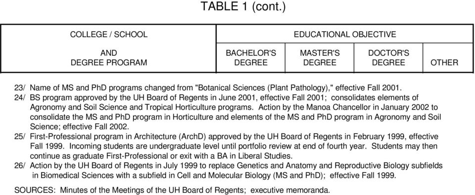 effective Fall 2001. 24/ BS program approved by the UH Board of Regents in June 2001, effective Fall 2001; consolidates elements of Agronomy and Soil Science and Tropical Horticulture programs.