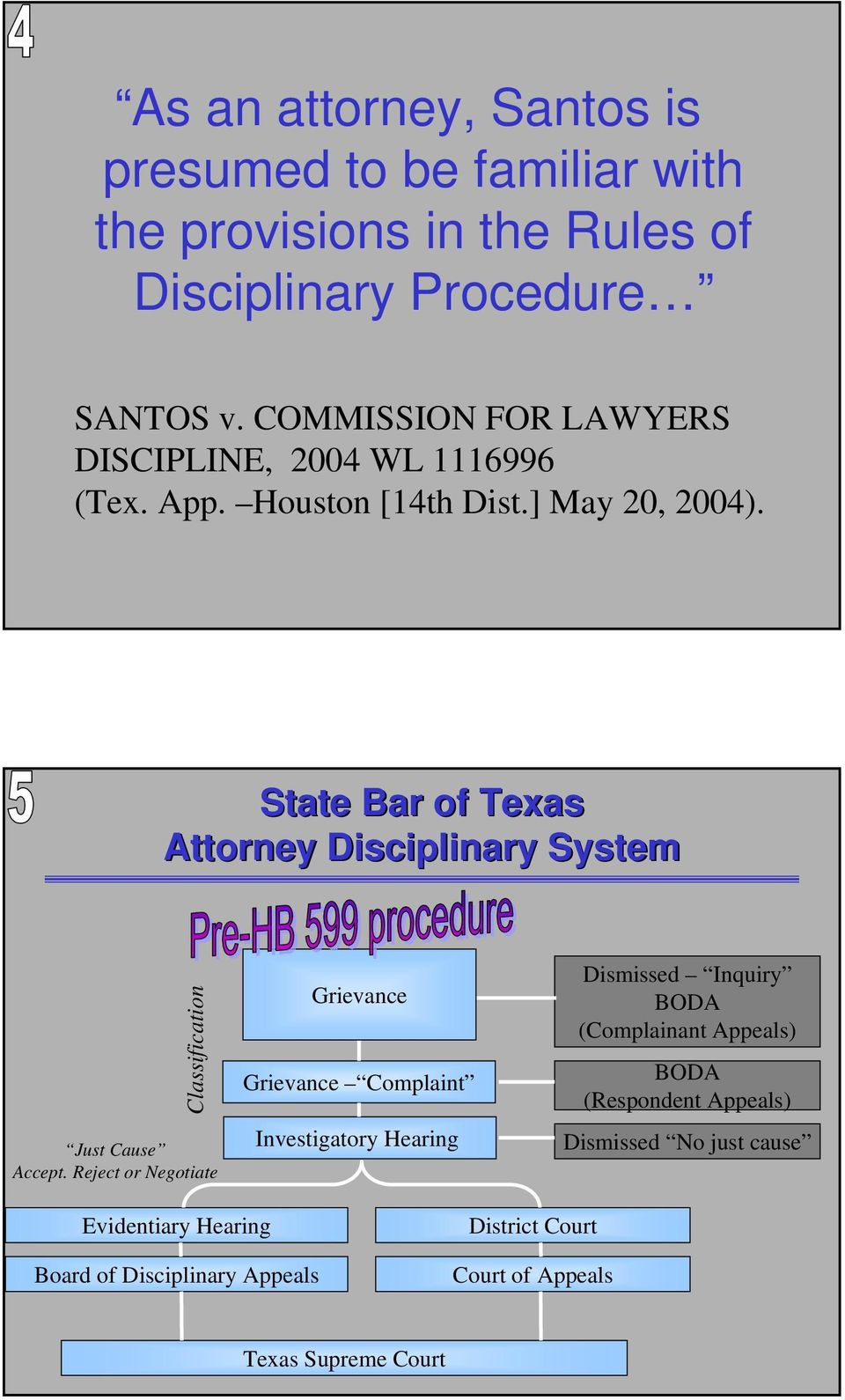State Bar of Texas Attorney Disciplinary System Classification Just Cause Accept.