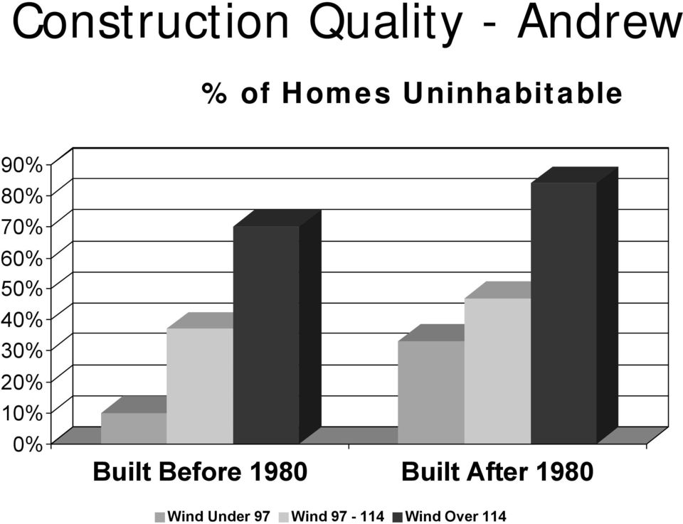 20% 10% 0% Built Before 1980 Built After
