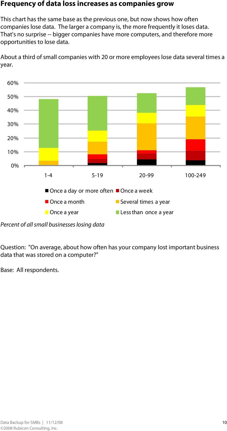 About a third of small companies with 20 or more employees lose data several times a year.