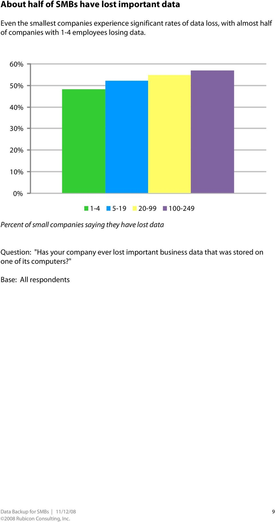 "6 5 4 3 2 1 Percent of small companies saying they have lost data Question: ""Has your company ever"