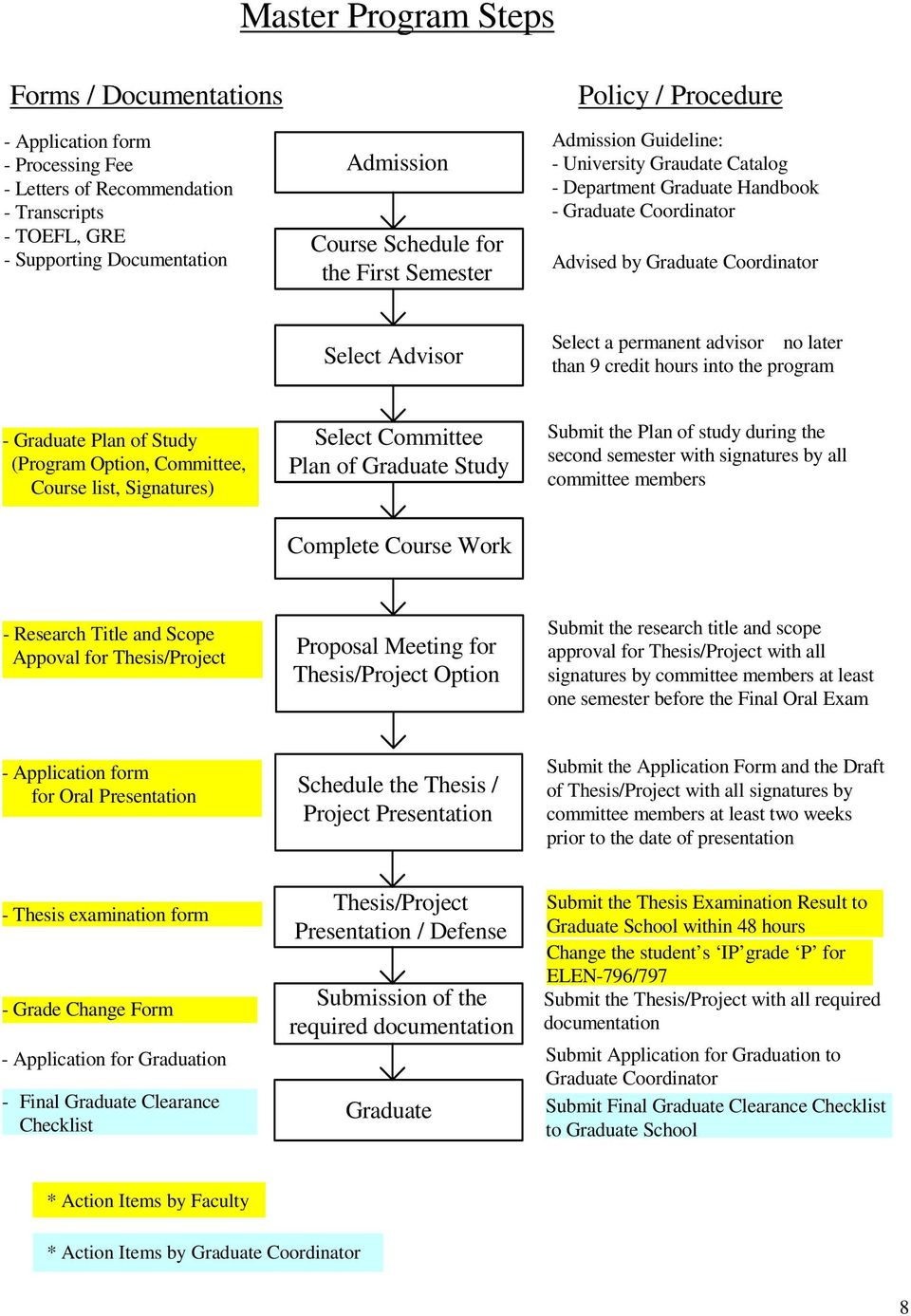 permanent advisor no later than 9 credit hours into the program - Graduate Plan of Study (Program Option, Committee, Course list, Signatures) Select Committee Plan of Graduate Study Submit the Plan