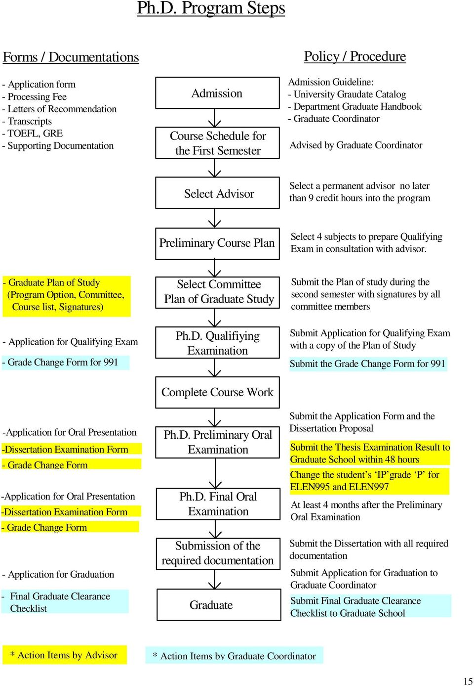 permanent advisor no later than 9 credit hours into the program Preliminary Course Plan Select 4 subjects to prepare Qualifying Exam in consultation with advisor.