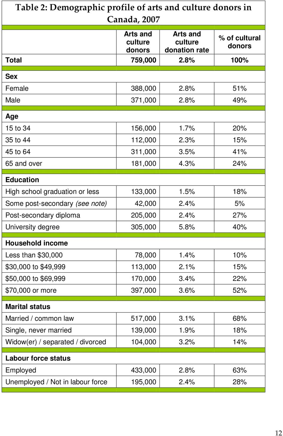 5% 18% Some post-secondary (see note) 42,000 2.4% 5% Post-secondary diploma 205,000 2.4% 27% University degree 305,000 5.8% 40% Household income Less than $30,000 78,000 1.