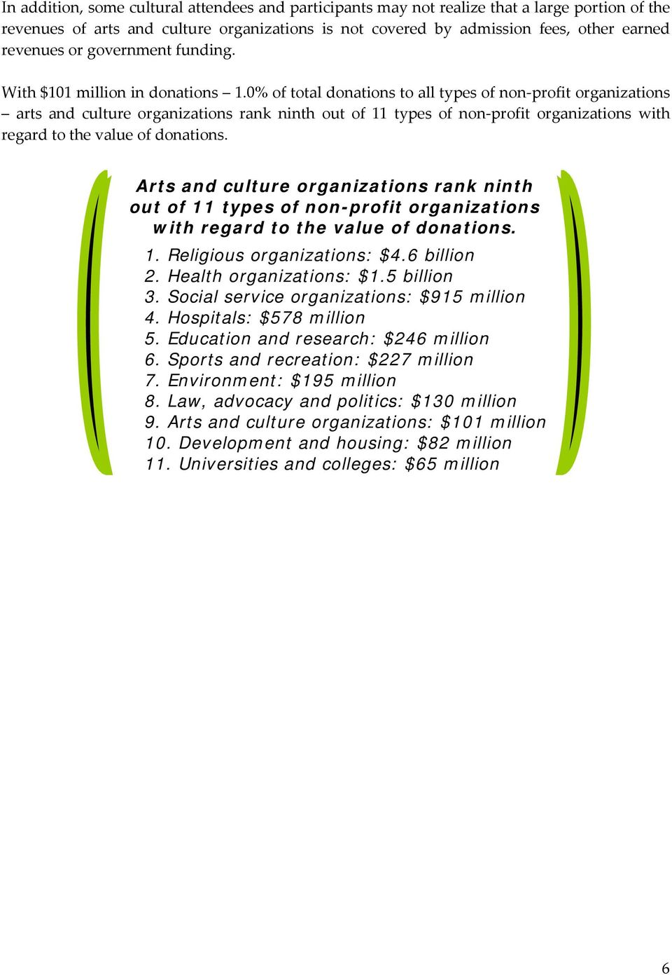 0% of total donations to all types of non-profit organizations arts and culture organizations rank ninth out of 11 types of non-profit organizations with regard to the value of donations.