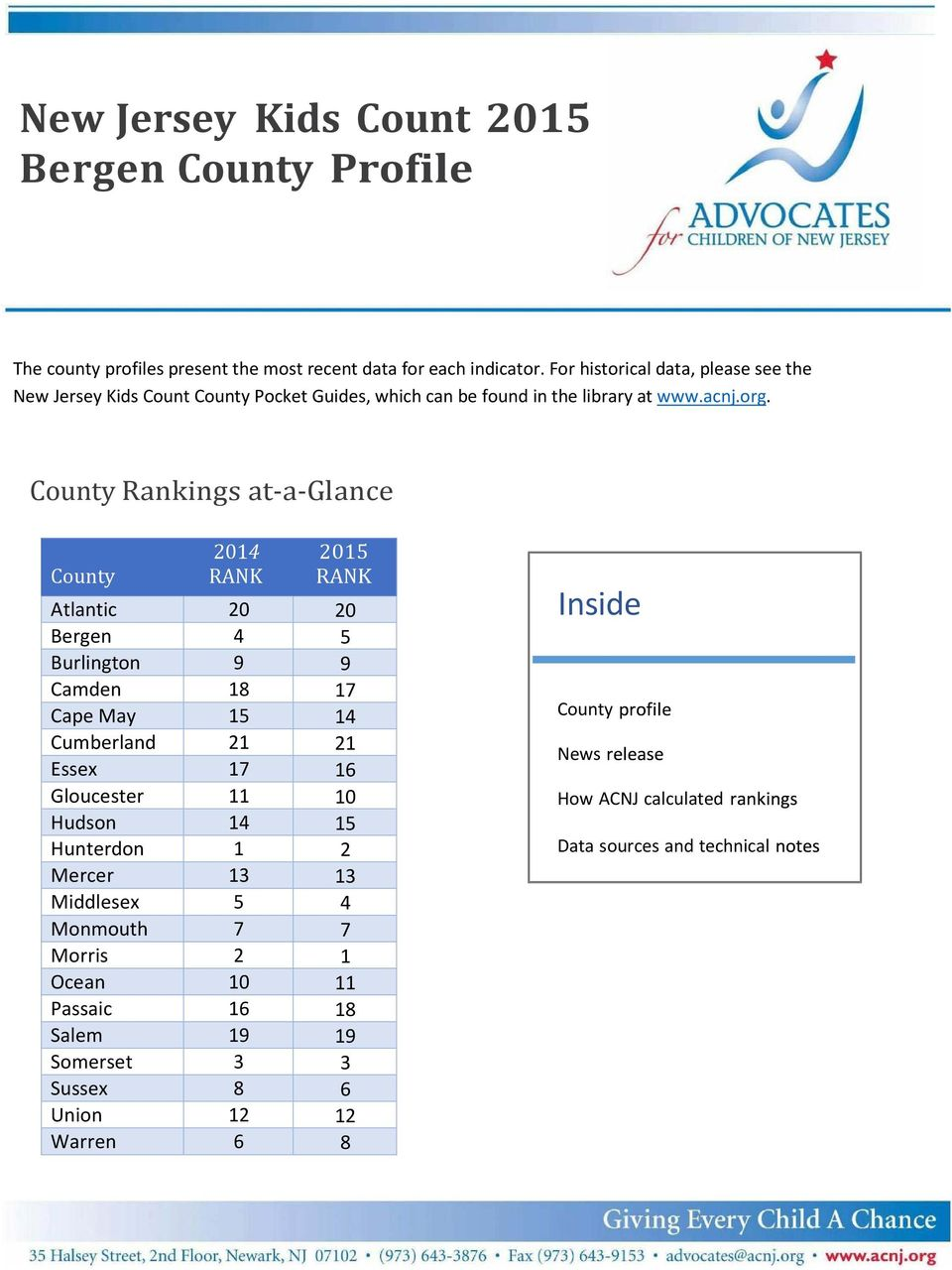 County Rankings at a Glance 2014 2015 County RANK RANK Atlantic 20 20 Bergen 4 5 Burlington 9 9 Camden 18 17 Cape May 15 14 Cumberland 21 21 Essex 17 16