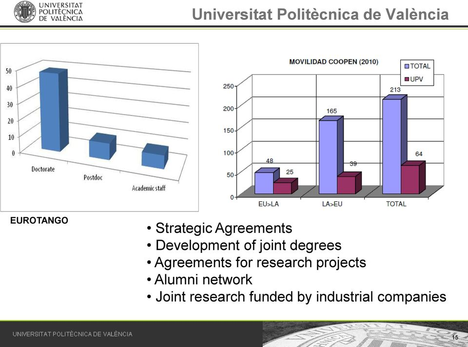 Agreements for research projects