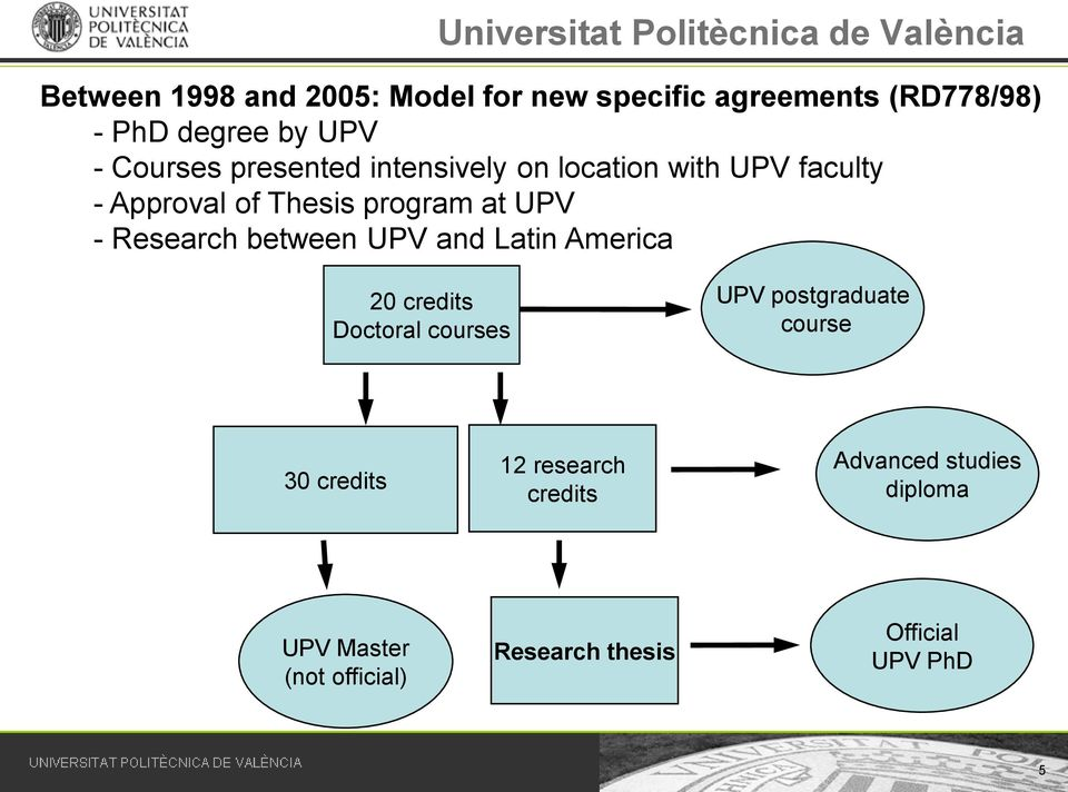 between UPV and Latin America 20 credits Doctoral courses UPV postgraduate course 30 credits 12