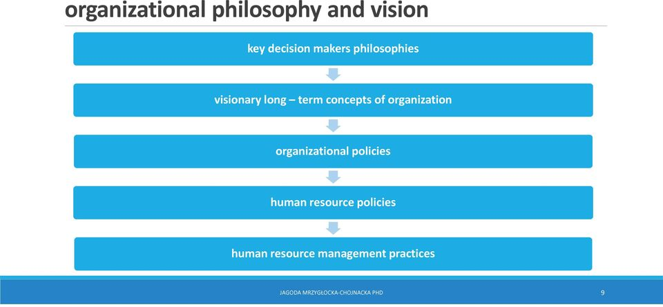organizational policies human resource policies human