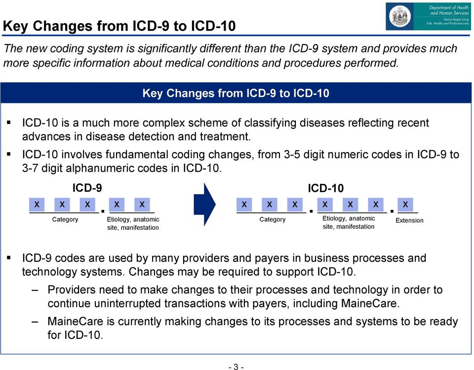 ICD-10 involves fundamental coding changes, from 3-5 digit numeric codes in ICD-9 to 3-7 digit alphanumeric codes in ICD-10. X X X X X Category ICD-9.