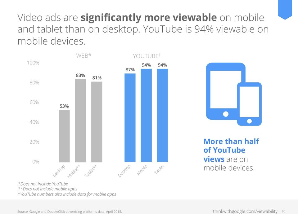 100% 80% WEB* 83% 81% 87% YOUTUBE 94% 94% 60% 53% 40% 20% 0% Desktop Mobile** Tablet** Desktop Mobile Tablet More