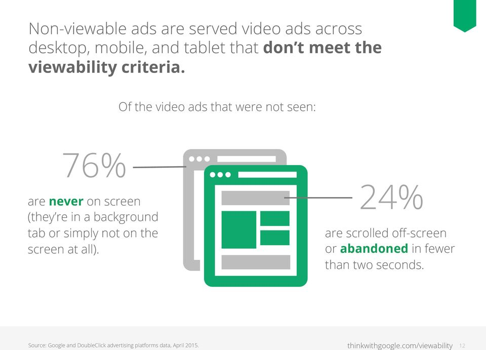 Of the video ads that were not seen: 76% are never on screen (they re in a background tab or