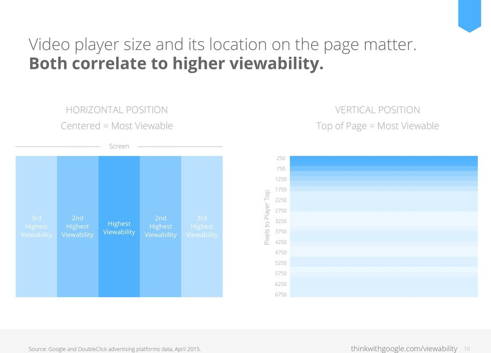Highest Viewability 2nd Highest Viewability Highest Viewability 2nd Highest Viewability 3rd Highest Viewability