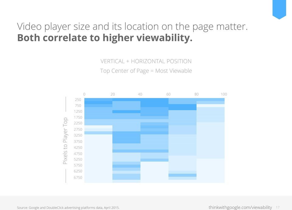 VERTICAL + HORIZONTAL POSITION Top Center of Page = Most Viewable Document Width Pixels