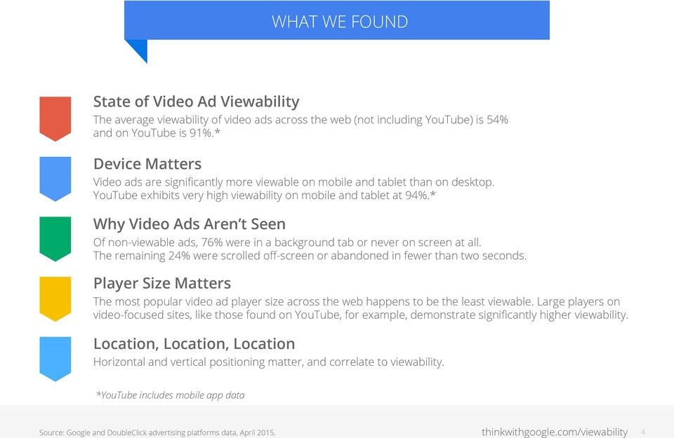 * Why Video Ads Aren t Seen Of non-viewable ads, 76% were in a background tab or never on screen at all. The remaining 24% were scrolled off-screen or abandoned in fewer than two seconds.
