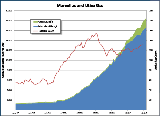 West Virginia Gas Production How Does Shale Produce?
