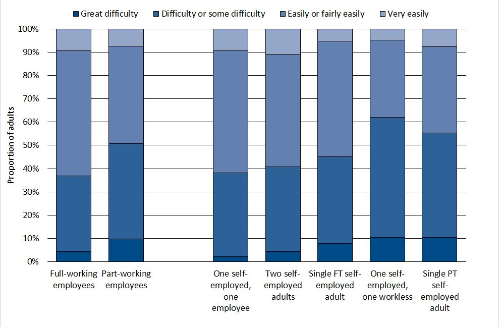 Part-time self-employed more likely to struggle financially Figure 9: Subjective assessment of finances by employment status Source: Family Resources Survey, DWP. The data is for 2013-14.