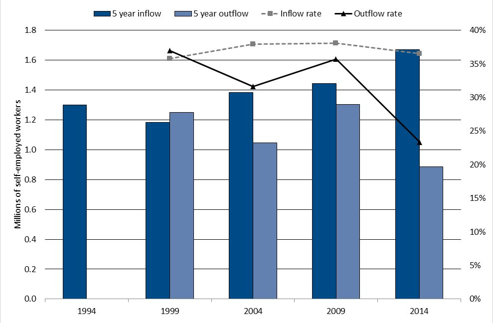 2 particular cannot be explained by higher inflows alone. As the ONS has argued, and as will be looked at in the next section, reduced outflows explain much of the rise in self-employment.