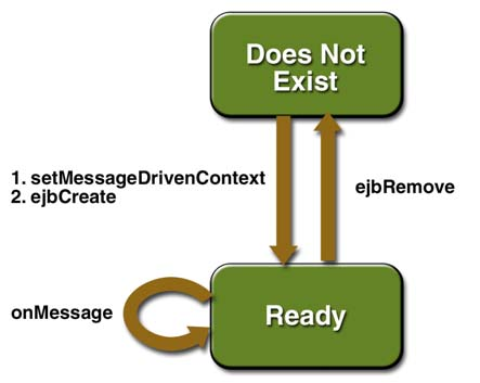 Message-Driven Bean A message driven bean is an enterprise bean that allows J2EE applications to process messages asynchronously It acts as a JMS listener, which is similar to an event listener