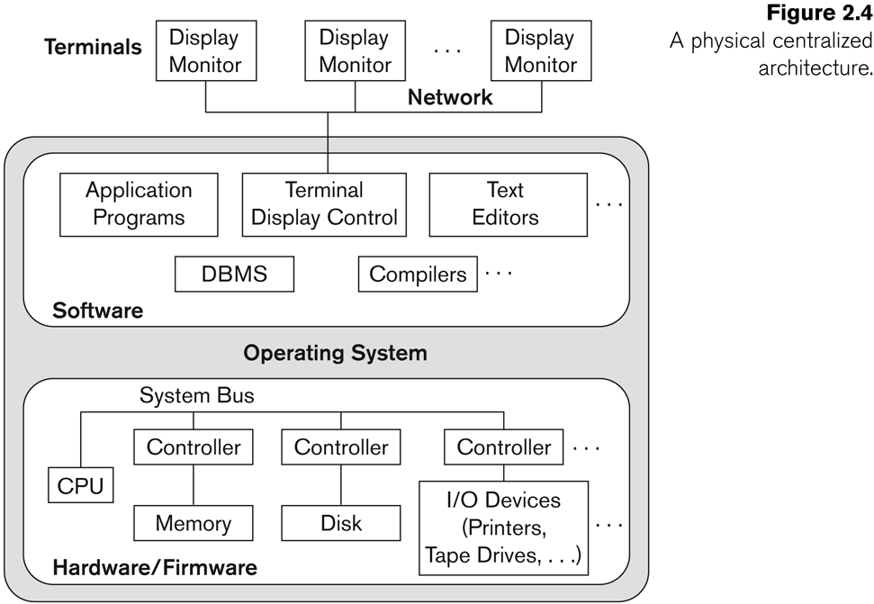 Centralized and Client-Server DBMS Architectures Centralized DBMS: Combines everything into single system including- DBMS software, hardware, application programs, and user interface