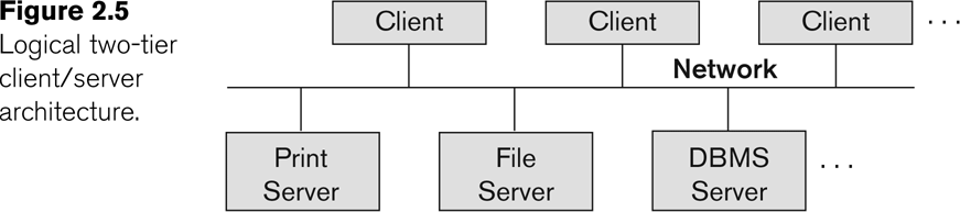 Basic 2-tier Client-Server Architectures Specialized Servers with Specialized functions Print server File server DBMS server Web