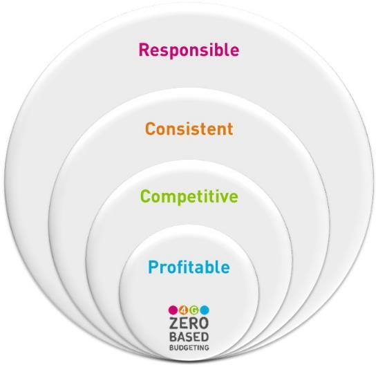 Our approach to Zero Based Budgeting Focused on value & growth Decisions based