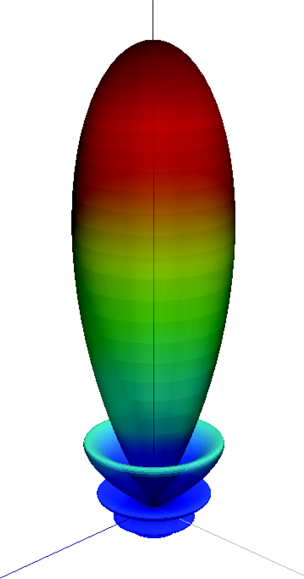 Exercise 1 Power Gain and Antenna Parameters Discussion Figure 9 shows the radiation pattern of a directional antenna.