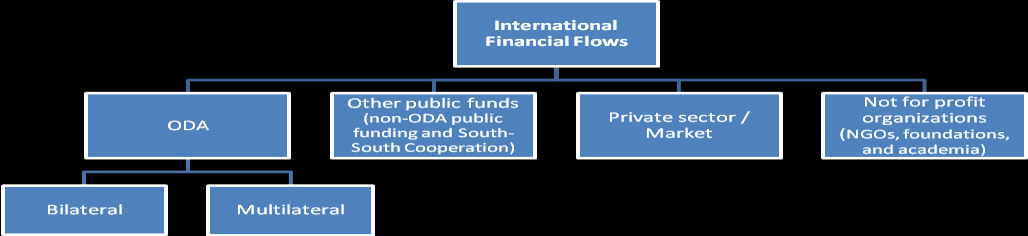 date fields are noted. Additionally, some information will be collated from international organizations as indicated below. Section one: International Flows of Financial Resources 32.
