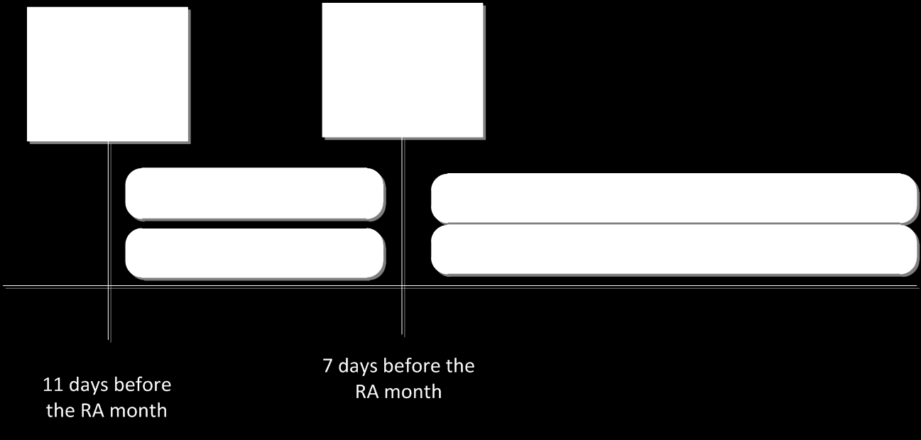 4.1.3. Intra-month timeline and process Intra-month offers will be due 7 days prior to the RA month.