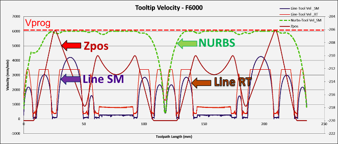 Enabling Advanced CNC Programming with opennc Controllers for HSM