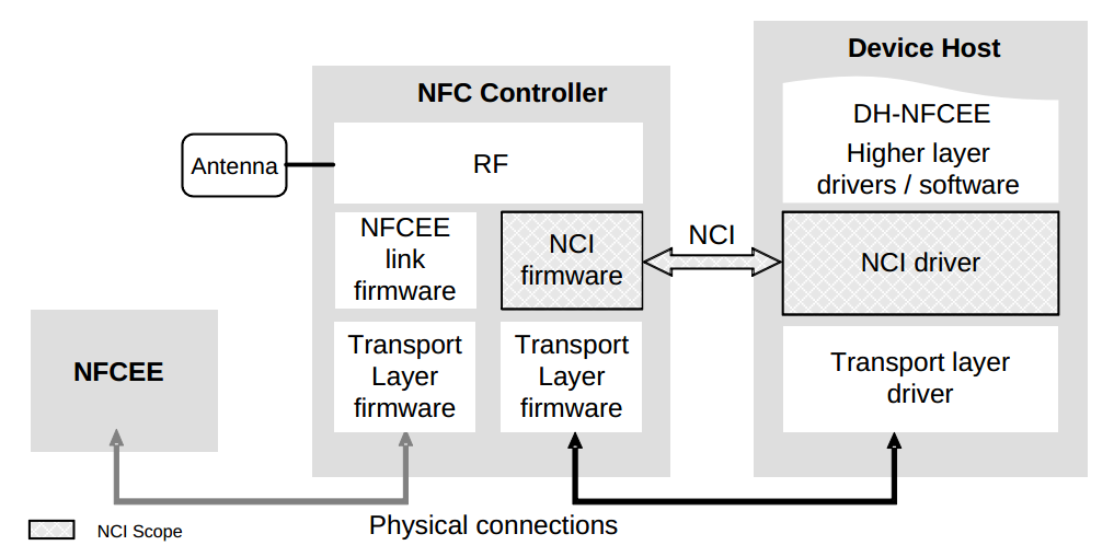 Experiences on NFC Relay Attacks with Android: Virtual Pickpocketing