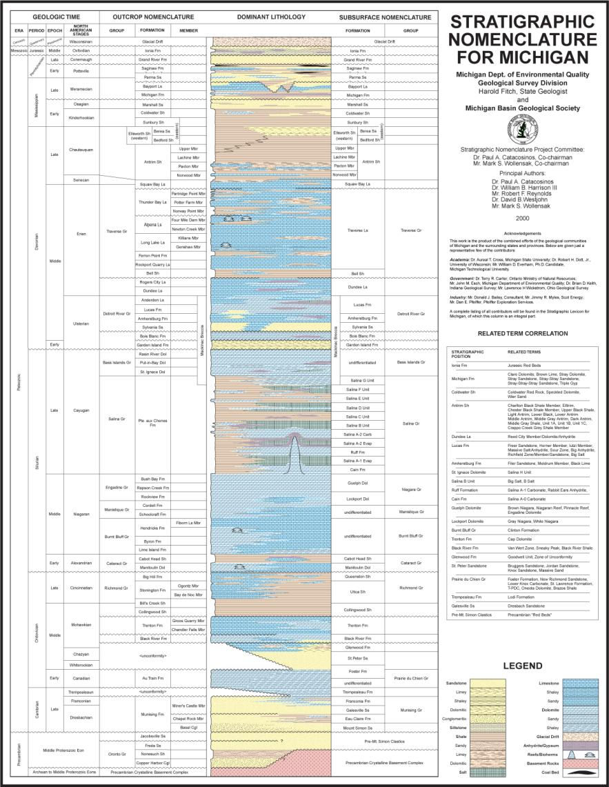 Michigan Stratigraphic Column Decades of studies of Michigan Geology has produced a similar diagram of the rock layers Thickness of this