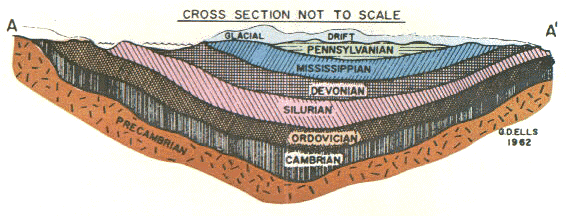 Geologic Cross Section of
