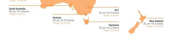 STORES At 30 June 2016, 100 stores across Australia and New Zealand with significant further rollout potential Corporate Store Profile Franchise Store Profile Store numbers 90 80 70 60 50 40 30