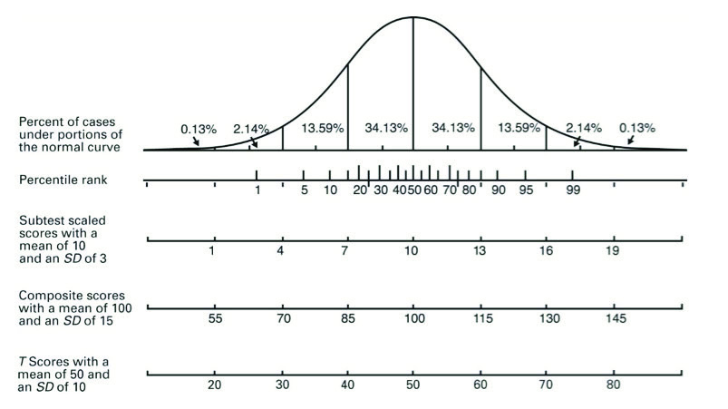 Figure 1. Normal Curve Standard scores are assigned to all raw scores based on the standard deviation, but there are many different types of standard scores.