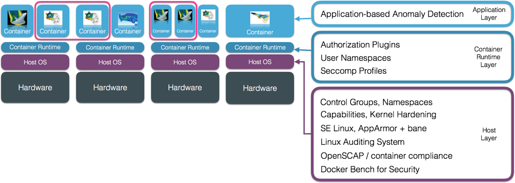 Linux Containers in a Nutshell - PDF